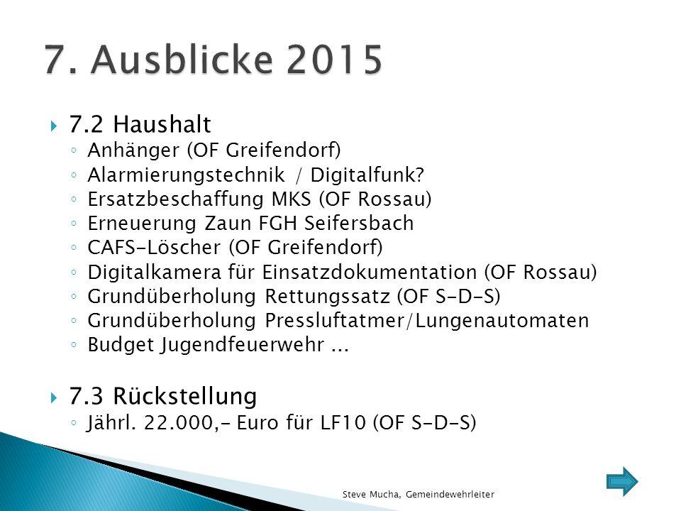  7.2 Haushalt ◦ Anhänger (OF Greifendorf) ◦ Alarmierungstechnik / Digitalfunk? ◦ Ersatzbeschaffung MKS (OF Rossau) ◦ Erneuerung Zaun FGH Seifersbach