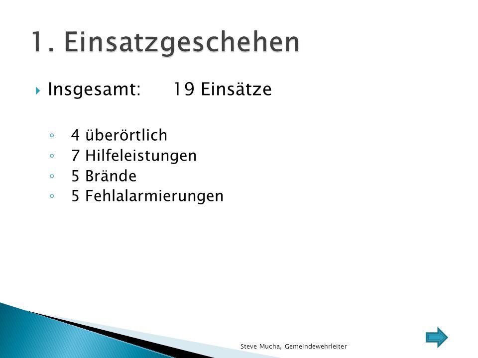  1.1 Einsatzhäufigkeit pro Ortsfeuerwehr ◦ Greifendorf: 3 Alarmierungen ◦ Hermsdorf: 3 Alarmierungen ◦ Moosheim: 3 Alarmierungen ◦ Rossau:15 Alarmierungen (inkl.