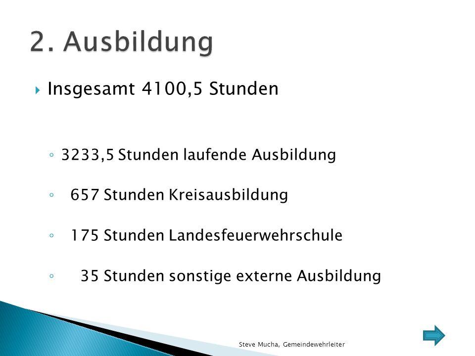  Insgesamt 4100,5 Stunden ◦ 3233,5 Stunden laufende Ausbildung ◦ 657 Stunden Kreisausbildung ◦ 175 Stunden Landesfeuerwehrschule ◦ 35 Stunden sonstig