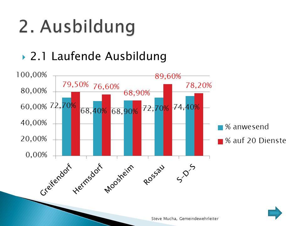  2.2 Sonderausbildung ◦ Vorstellung DRK und SEG ◦ Schornsteinbrände ◦ Brandcontainer, BF Chemnitz ◦ Geländefahrtraining, Fahrschule Jirasek (OF Rossau) ◦ Unterweisung am hydr.