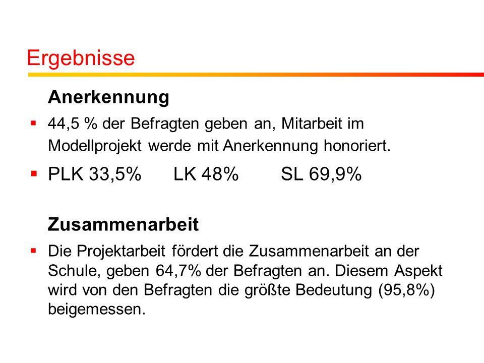 Ergebnisse Anerkennung  44,5 % der Befragten geben an, Mitarbeit im Modellprojekt werde mit Anerkennung honoriert.