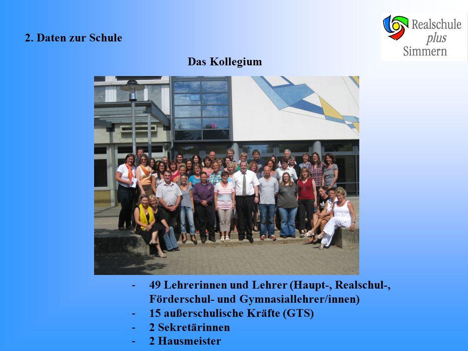 1.Vorstellung der Person / Schulleitungsteam Torsten Stoffel, Schulleiter Edith Felten Luhn, 1.