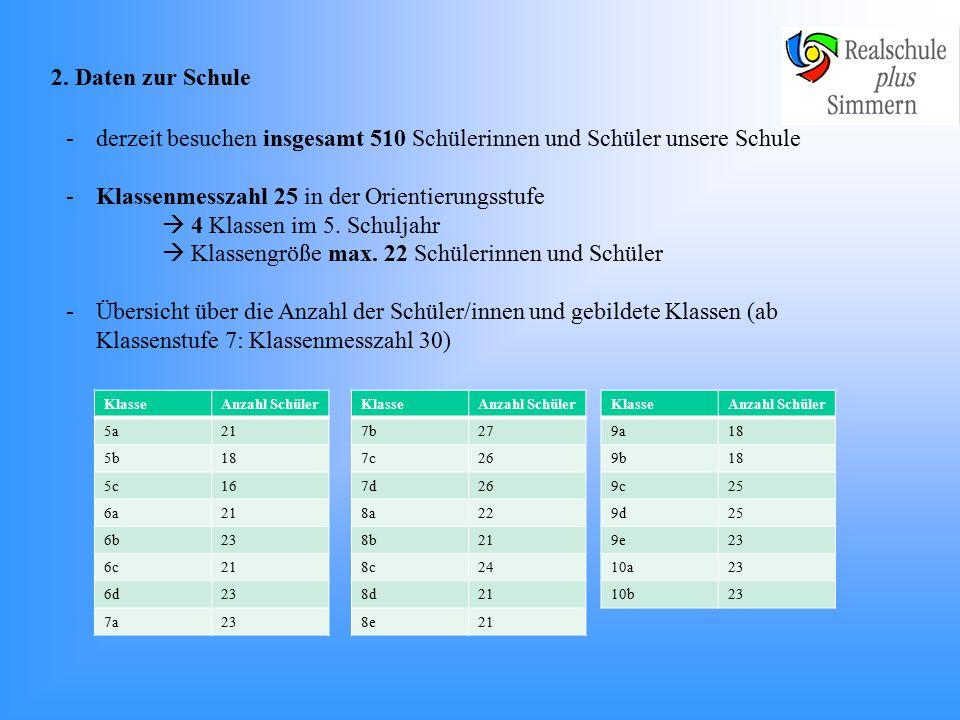 2. Daten zur Schule -49 Lehrerinnen und Lehrer (Haupt-, Realschul-, Förderschul- und Gymnasiallehrer/innen) -15 außerschulische Kräfte (GTS) -2 Sekret