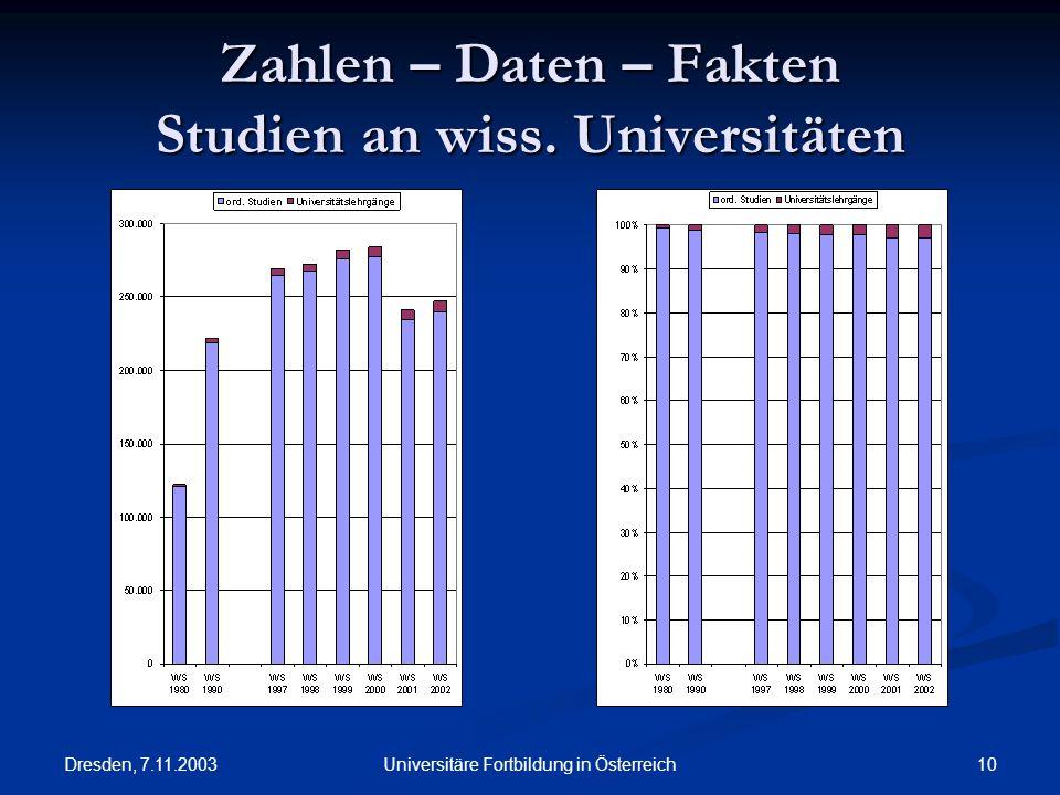 Dresden, 7.11.2003 10Universitäre Fortbildung in Österreich Zahlen – Daten – Fakten Studien an wiss. Universitäten