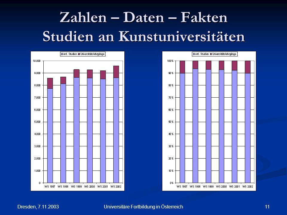Dresden, 7.11.2003 11Universitäre Fortbildung in Österreich Zahlen – Daten – Fakten Studien an Kunstuniversitäten