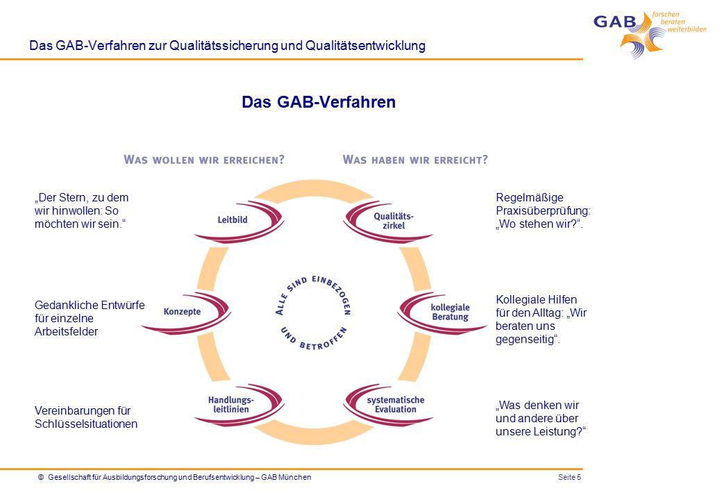 Seite 6© Gesellschaft für Ausbildungsforschung und Berufsentwicklung – GAB München Das GAB-Verfahren zur Qualitätssicherung und Qualitätsentwicklung Das GAB-Verfahren (am Beispiel Schule) z.B.
