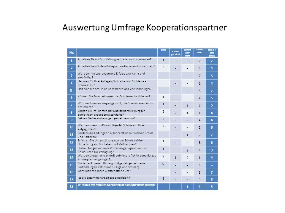 Auswertung Umfrage Kooperationspartner Nr.