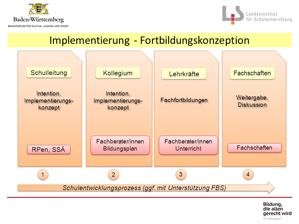 Implementierung - Fortbildungskonzeption Schulentwicklungsprozess (ggf. mit Unterstützung FBS) RPen, SSÄ Fachberater/innen Bildungsplan Fachschaften S