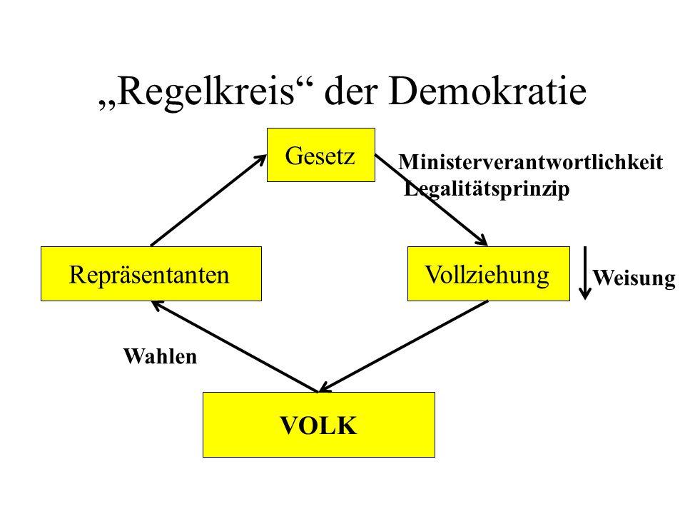 """""""Regelkreis"""" der Demokratie VOLK RepräsentantenVollziehung Gesetz Weisung Wahlen Ministerverantwortlichkeit Legalitätsprinzip"""