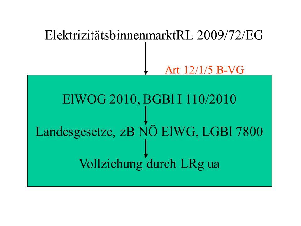 ElektrizitätsbinnenmarktRL 2009/72/EG ElWOG 2010, BGBl I 110/2010 Landesgesetze, zB NÖ ElWG, LGBl 7800 Vollziehung durch LRg ua Art 12/1/5 B-VG