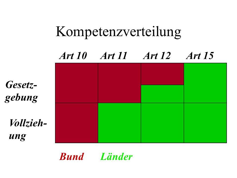 Kompetenzverteilung Vollzieh- ung Art 10Art 11Art 12Art 15 BundLänder Gesetz- gebung