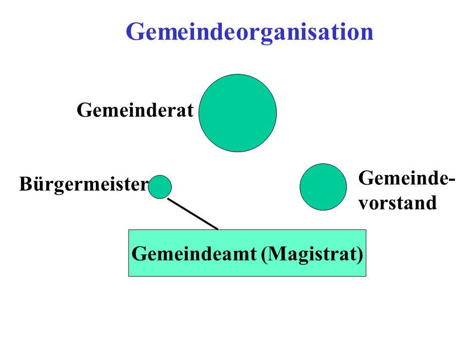 Gemeindeorganisation Gemeindeamt (Magistrat) Gemeinderat Bürgermeister Gemeinde- vorstand