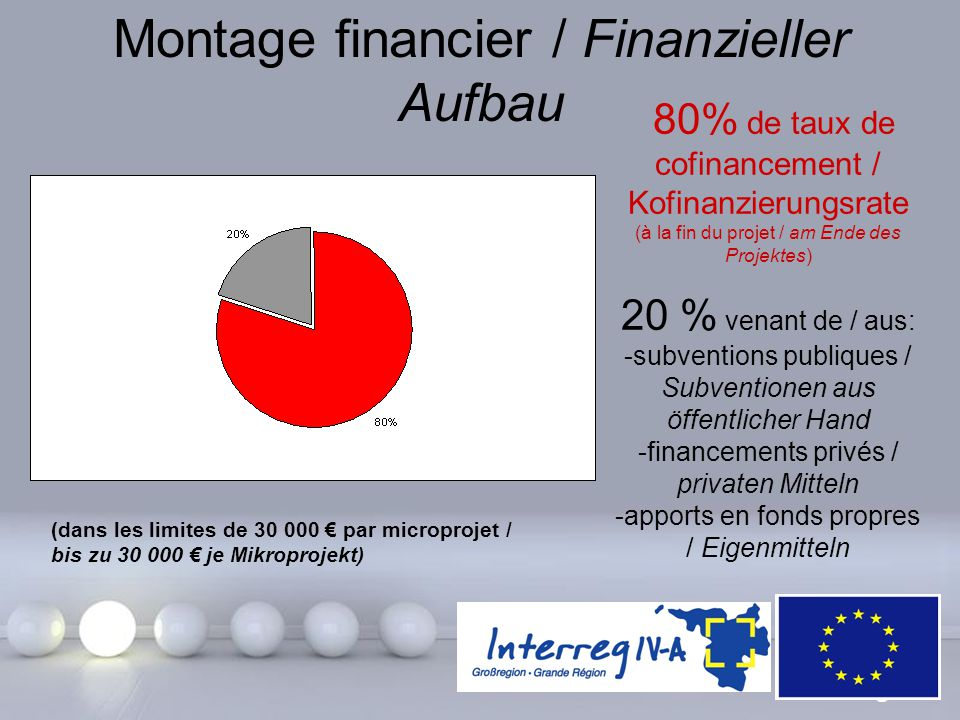 Powerpoint Templates Page 16 Montage financier / Finanzieller Aufbau 80% de taux de cofinancement / Kofinanzierungsrate (à la fin du projet / am Ende