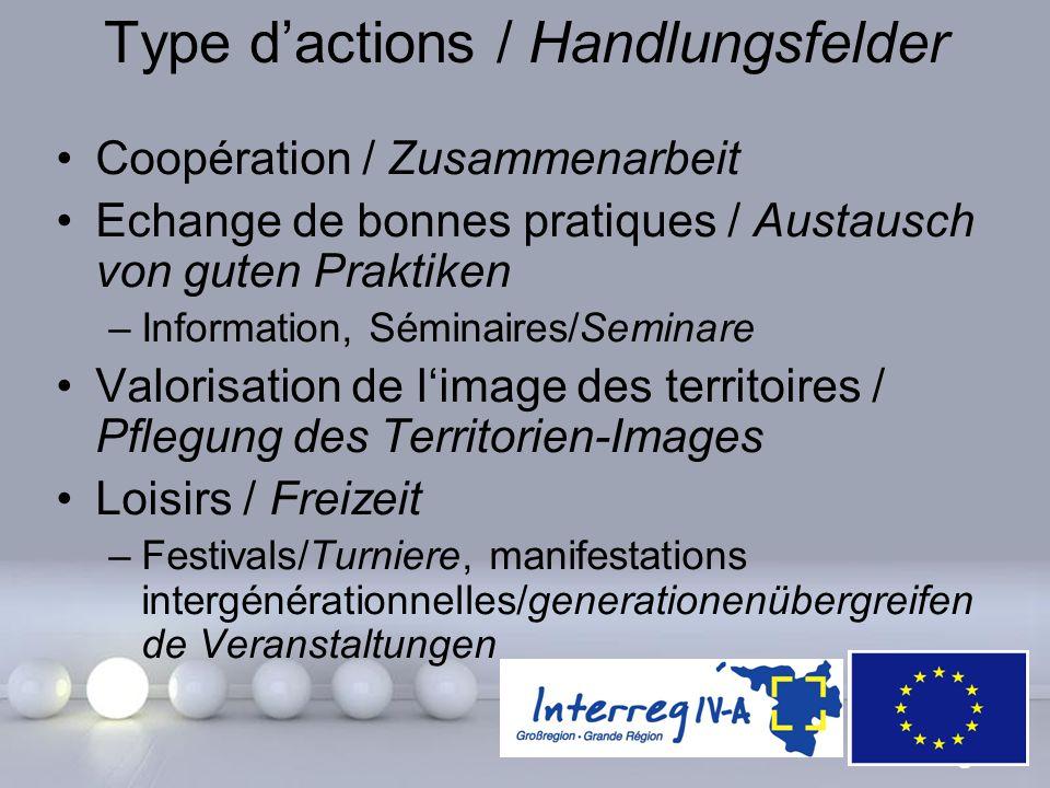 Powerpoint Templates Page 20 Type d'actions / Handlungsfelder Coopération / Zusammenarbeit Echange de bonnes pratiques / Austausch von guten Praktiken