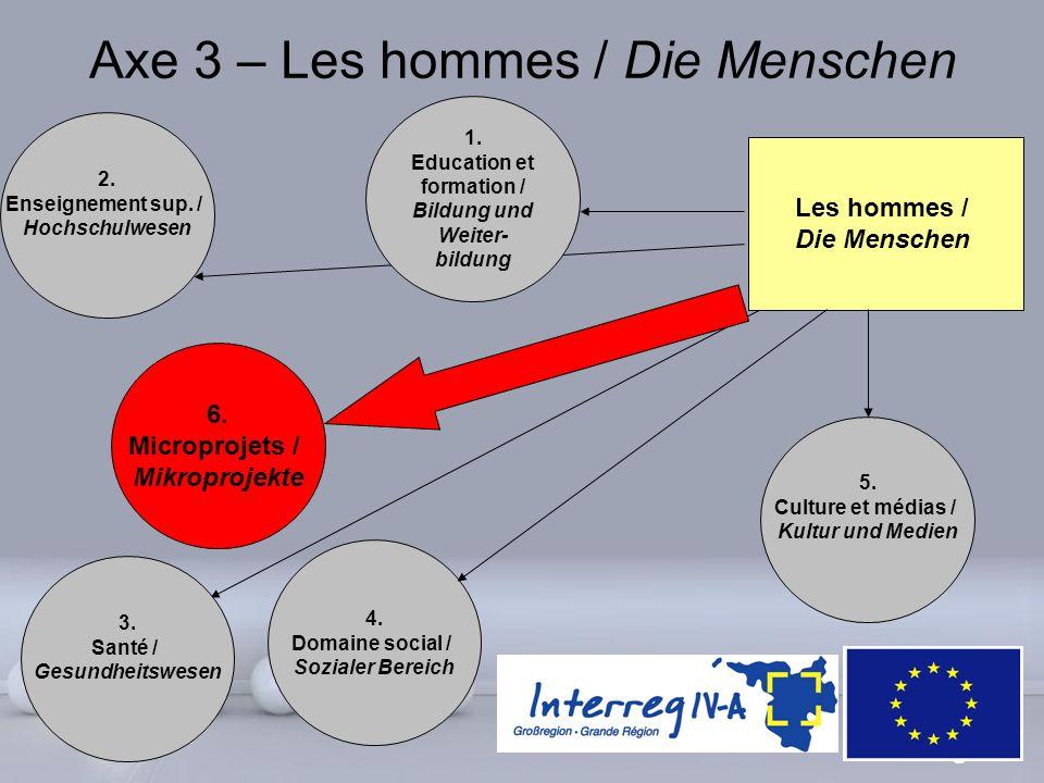 Powerpoint Templates Page 5 6. Microprojets / Mikroprojekte Axe 3 – Les hommes / Die Menschen Les hommes / Die Menschen 3. Santé / Gesundheitswesen 5.