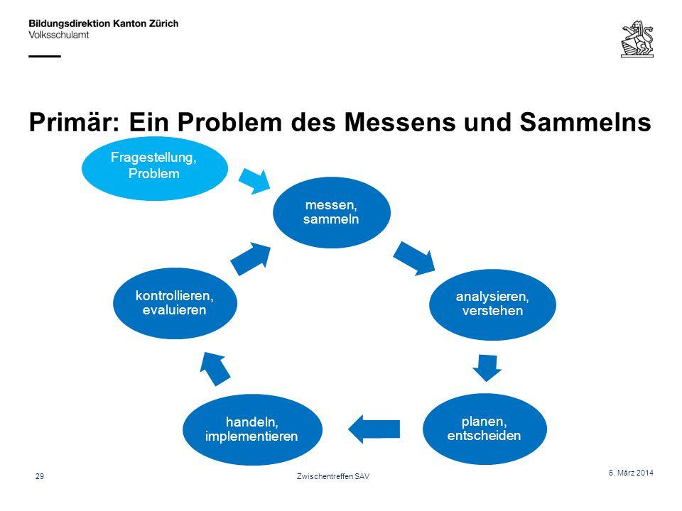 Primär: Ein Problem des Messens und Sammelns 6. März 2014 Zwischentreffen SAV messen, sammeln analysieren, verstehen planen, entscheiden handeln, impl