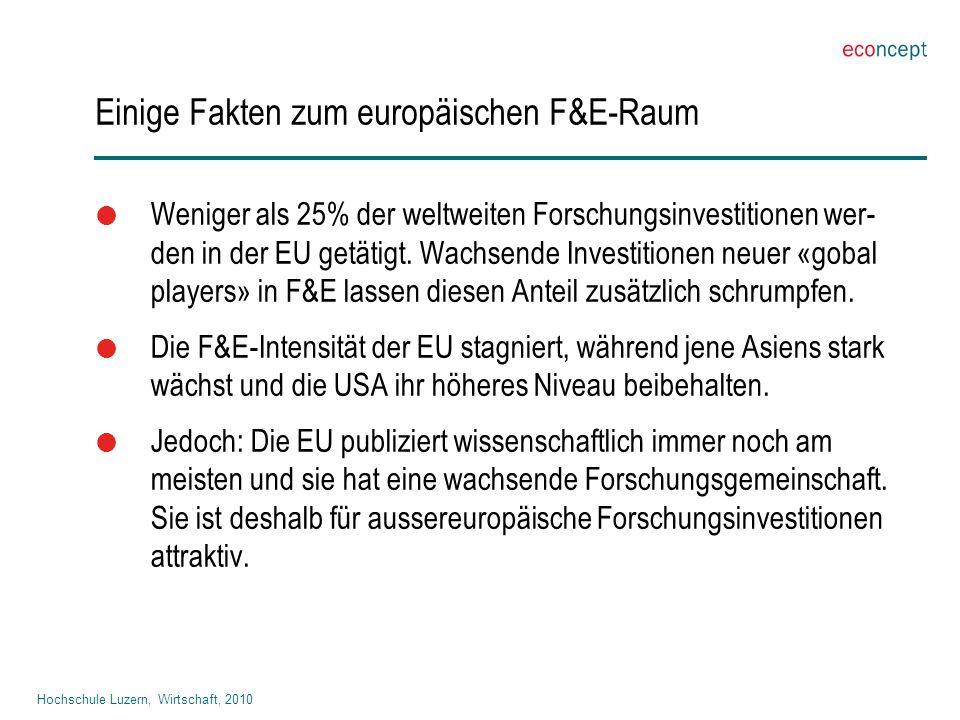 Hochschule Luzern, Wirtschaft, 2010 Einige Fakten zum europäischen F&E-Raum  Weniger als 25% der weltweiten Forschungsinvestitionen wer- den in der EU getätigt.