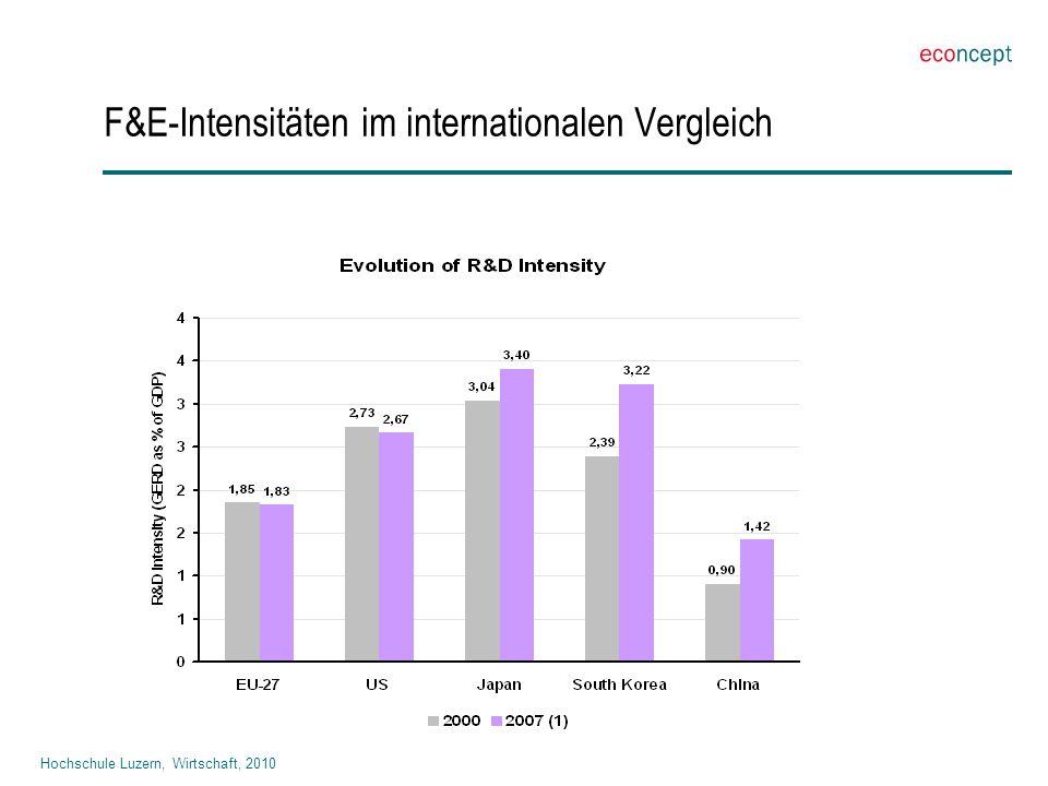 Hochschule Luzern, Wirtschaft, 2010 F&E-Intensitäten im internationalen Vergleich