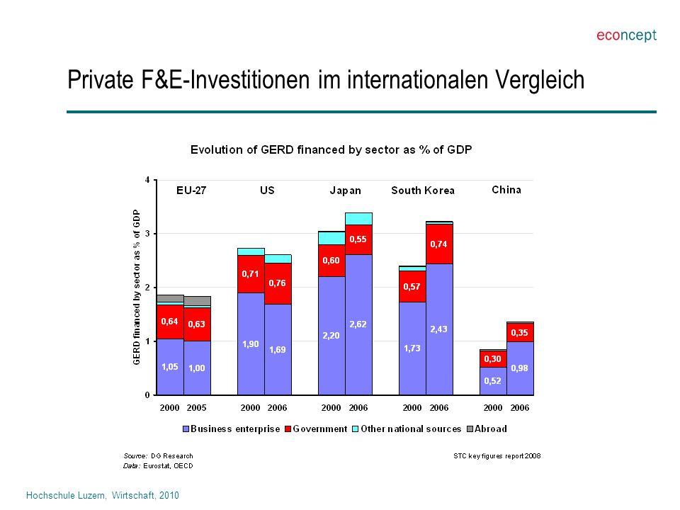 Hochschule Luzern, Wirtschaft, 2010 Private F&E-Investitionen im internationalen Vergleich