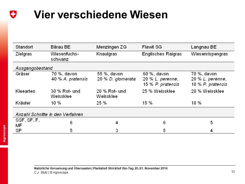 14 Ergebnisse: z.B.die Wiesenfuchsschwanz-Wiese C.J.