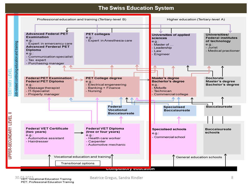 Bildungszentrum für Gesundheit und Soziales Canton Thurgau Switzerland The Swiss Education System 30.03.20158