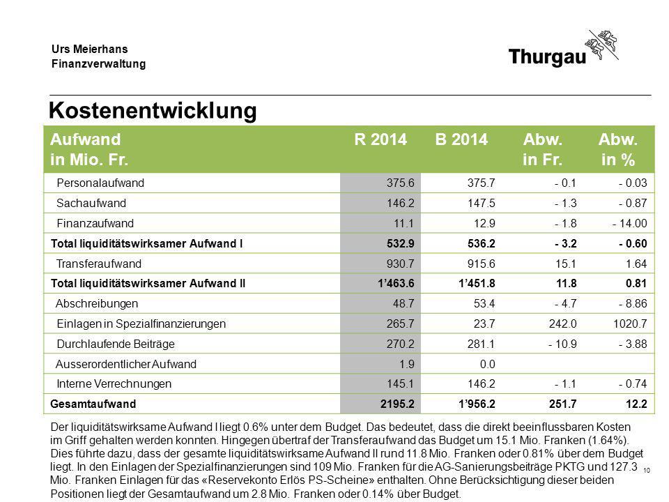 Regierungsrat Jakob Stark Departement für Finanzen und Soziales Kostenentwicklung Aufwand in Mio.