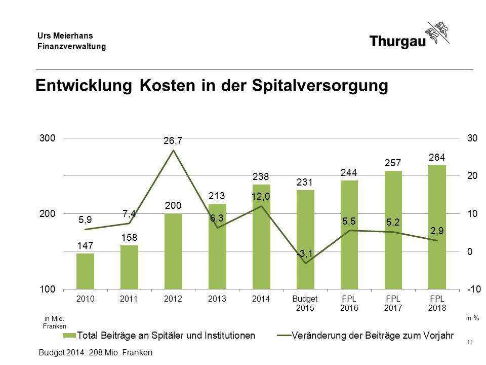 Regierungsrat Jakob Stark Departement für Finanzen und Soziales Entwicklung Kosten in der Spitalversorgung 11 Budget 2014: 208 Mio.