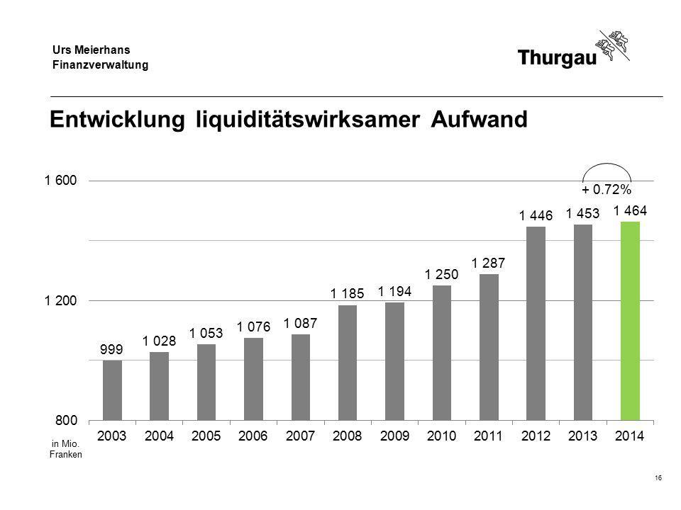 Regierungsrat Jakob Stark Departement für Finanzen und Soziales Entwicklung liquiditätswirksamer Aufwand 16 + 0.72% Urs Meierhans Finanzverwaltung