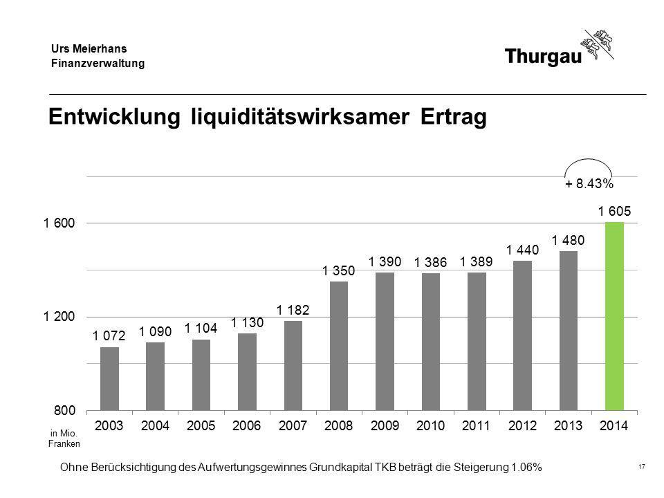 Regierungsrat Jakob Stark Departement für Finanzen und Soziales Entwicklung liquiditätswirksamer Ertrag 17 + 8.43% Ohne Berücksichtigung des Aufwertun