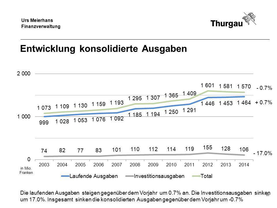 Regierungsrat Jakob Stark Departement für Finanzen und Soziales Entwicklung konsolidierte Ausgaben - 0.7% + 0.7% - 17.0% Die laufenden Ausgaben steige