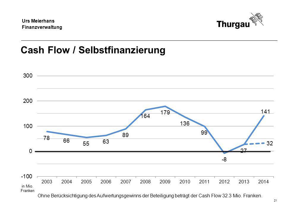 Regierungsrat Jakob Stark Departement für Finanzen und Soziales Cash Flow / Selbstfinanzierung 21 Ohne Berücksichtigung des Aufwertungsgewinns der Beteiligung beträgt der Cash Flow 32.3 Mio.