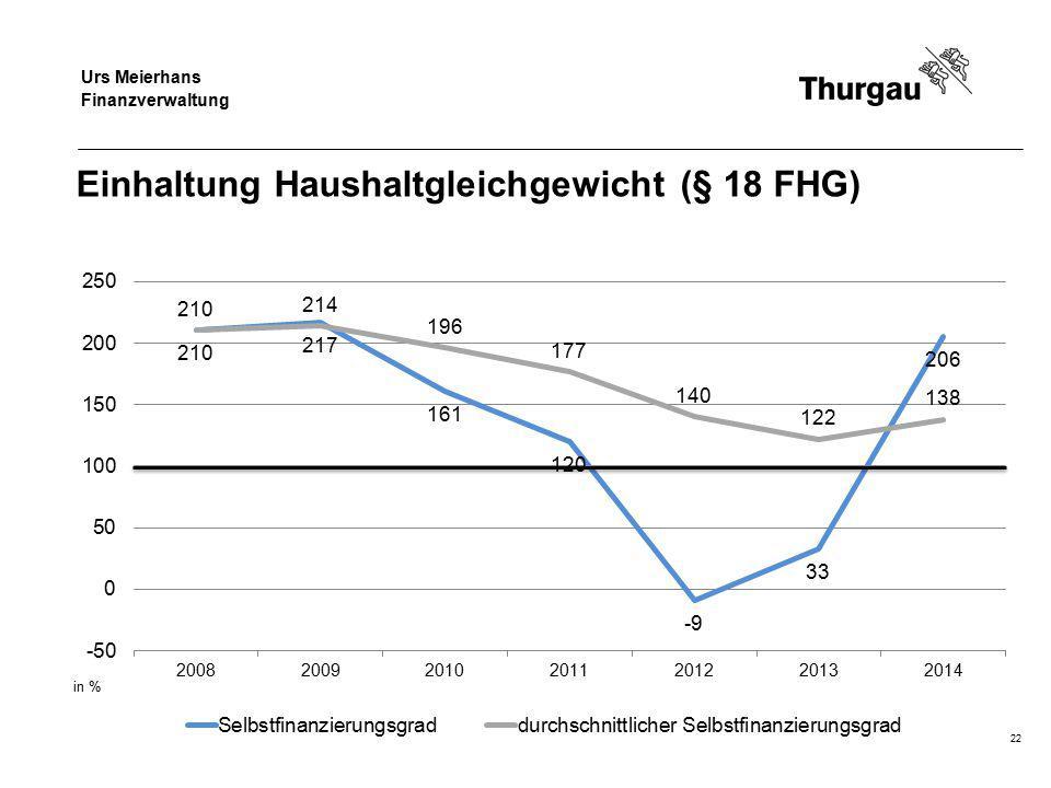Regierungsrat Jakob Stark Departement für Finanzen und Soziales Einhaltung Haushaltgleichgewicht (§ 18 FHG) 22 Urs Meierhans Finanzverwaltung