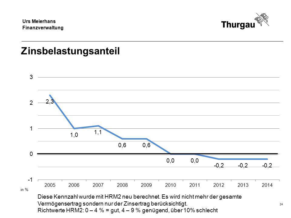 Regierungsrat Jakob Stark Departement für Finanzen und Soziales Zinsbelastungsanteil 24 Diese Kennzahl wurde mit HRM2 neu berechnet.