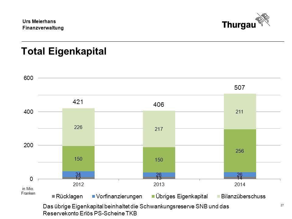 Regierungsrat Jakob Stark Departement für Finanzen und Soziales Total Eigenkapital 27 Das übrige Eigenkapital beinhaltet die Schwankungsreserve SNB un