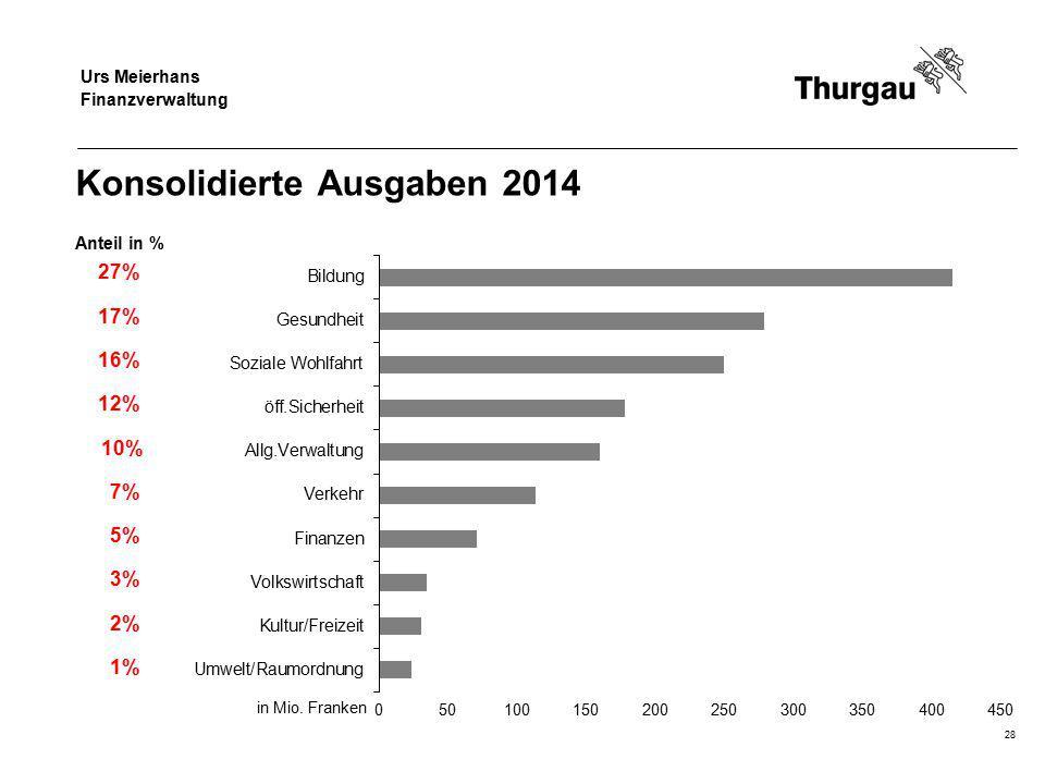 Regierungsrat Jakob Stark Departement für Finanzen und Soziales Konsolidierte Ausgaben 2014 Anteil in % 27% 17% 16% 12% 10% 7% 5% 3% 2% 1% in Mio. Fra