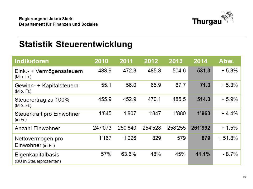 Regierungsrat Jakob Stark Departement für Finanzen und Soziales Statistik Steuerentwicklung Indikatoren20102011201220132014Abw. Eink.- + Vermögenssteu