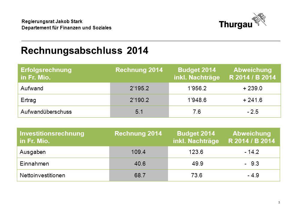 Regierungsrat Jakob Stark Departement für Finanzen und Soziales Rechnungsabschluss 2014 FinanzierungRechnung 2014Budget 2014 inkl.