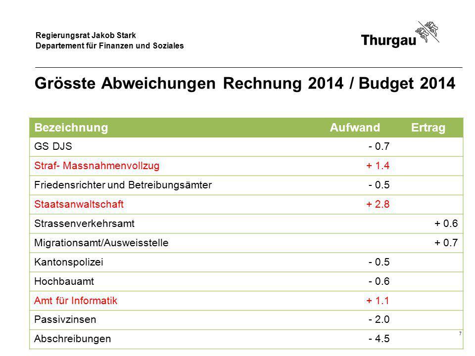 Regierungsrat Jakob Stark Departement für Finanzen und Soziales Grösste Abweichungen Rechnung 2014 / Budget 2014 BezeichnungAufwandErtrag GS DJS- 0.7