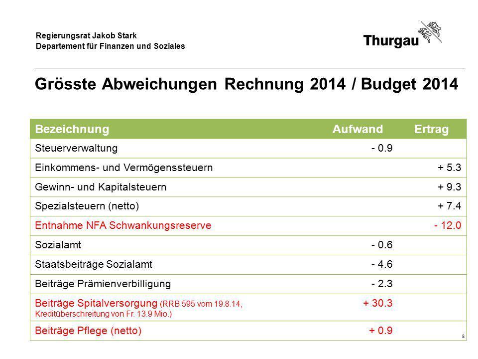 Regierungsrat Jakob Stark Departement für Finanzen und Soziales Grösste Abweichungen Rechnung 2014 / Budget 2014 BezeichnungAufwandErtrag Steuerverwal