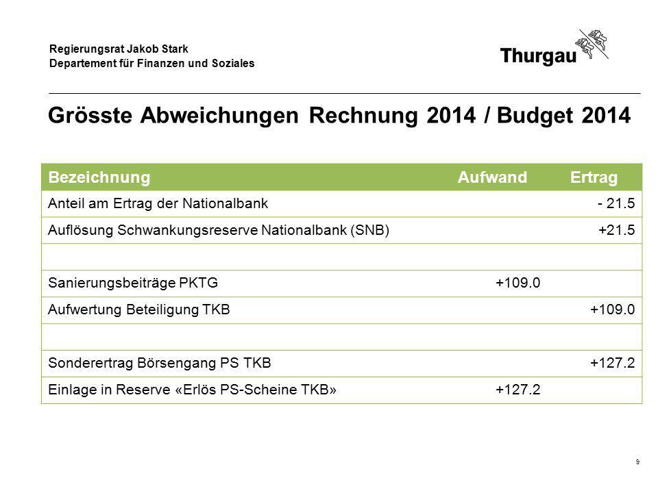 Regierungsrat Jakob Stark Departement für Finanzen und Soziales Zusammenfassung  Der direkt beeinflussbare Aufwand ist unter Kontrolle  0.6 % unter Budget 2014  + 0.7 % gegenüber Rechnung 2013  Die Spital- und Gesundheitsvorsorgung steigt um 30 Mio.