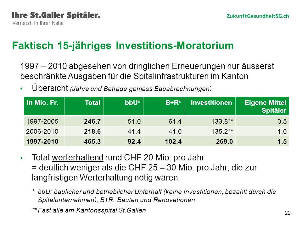 22 Faktisch 15-jähriges Investitions-Moratorium 1997 – 2010 abgesehen von dringlichen Erneuerungen nur äusserst beschränkte Ausgaben für die Spitalinfrastrukturen im Kanton Übersicht (Jahre und Beträge gemäss Bauabrechnungen) Total werterhaltend rund CHF 20 Mio.