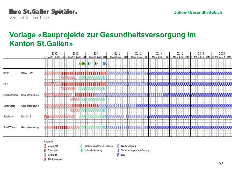 33 Vorlage «Bauprojekte zur Gesundheitsversorgung im Kanton St.Gallen»