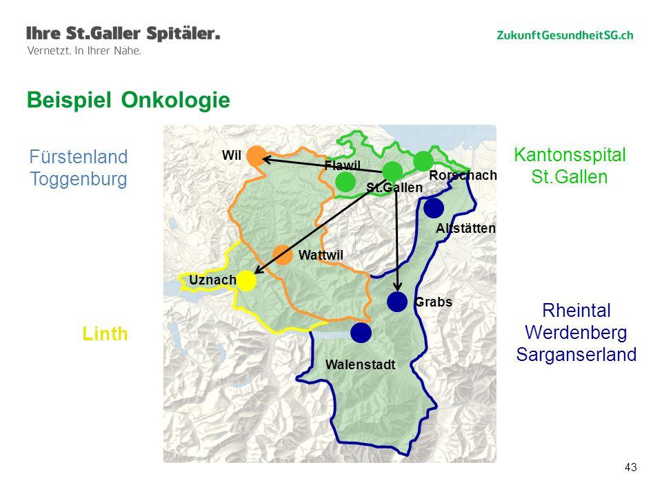 43 Beispiel Onkologie Rheintal Werdenberg Sarganserland Linth Kantonsspital St.Gallen Fürstenland Toggenburg Wil Wattwil Uznach Walenstadt Grabs Altstätten Rorschach St.Gallen Flawil