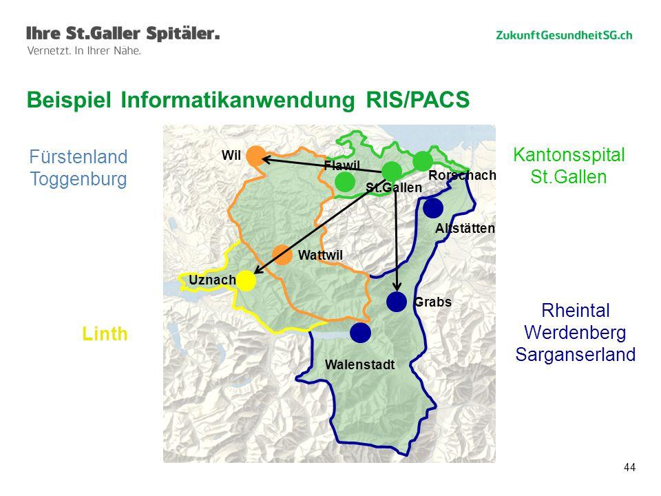 44 Beispiel Informatikanwendung RIS/PACS Rheintal Werdenberg Sarganserland Linth Kantonsspital St.Gallen Fürstenland Toggenburg Wil Wattwil Uznach Walenstadt Grabs Altstätten Rorschach St.Gallen Flawil