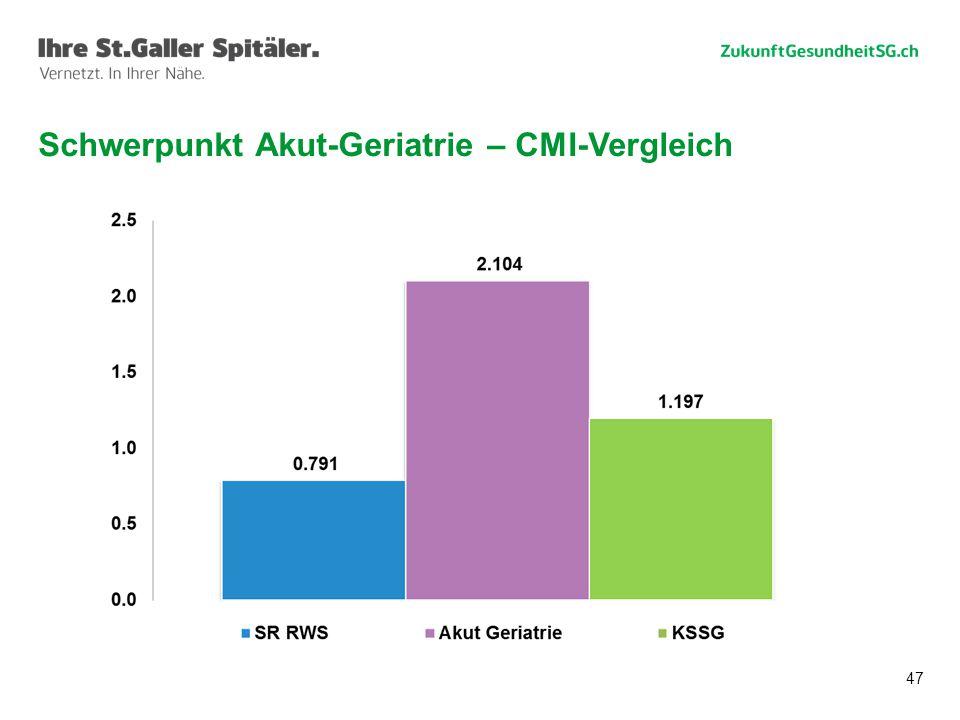 47 Schwerpunkt Akut-Geriatrie – CMI-Vergleich