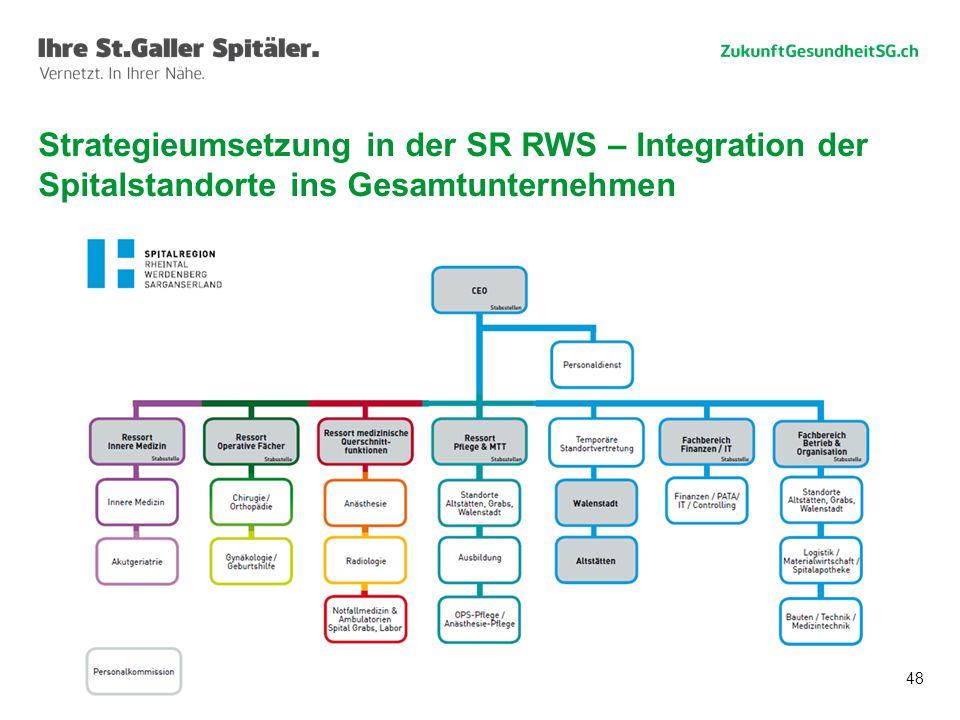48 Strategieumsetzung in der SR RWS – Integration der Spitalstandorte ins Gesamtunternehmen