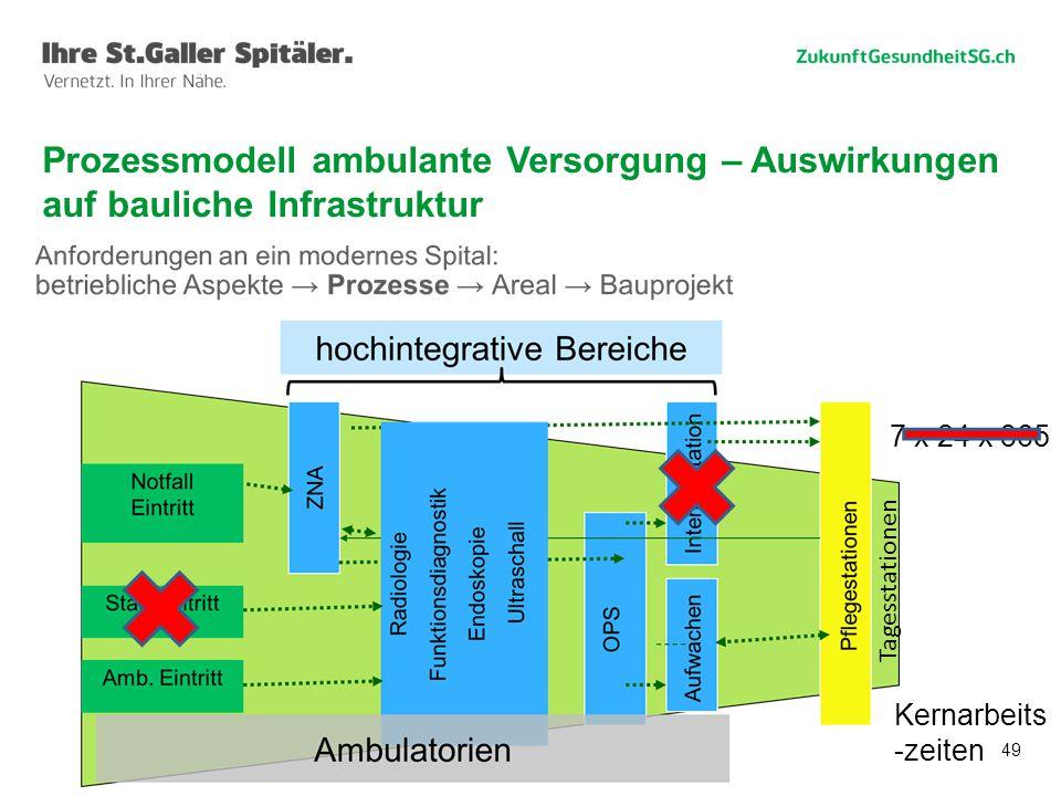 49 Prozessmodell ambulante Versorgung – Auswirkungen auf bauliche Infrastruktur 7 x 24 x 365 Tagesstationen Kernarbeits -zeiten