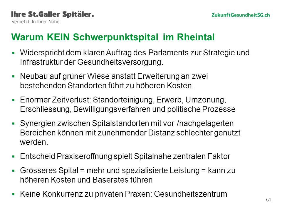 51 Warum KEIN Schwerpunktspital im Rheintal  Widerspricht dem klaren Auftrag des Parlaments zur Strategie und Infrastruktur der Gesundheitsversorgung.