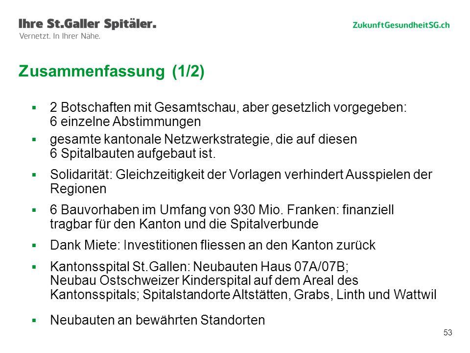 53 Zusammenfassung (1/2)  2 Botschaften mit Gesamtschau, aber gesetzlich vorgegeben: 6 einzelne Abstimmungen  gesamte kantonale Netzwerkstrategie, die auf diesen 6 Spitalbauten aufgebaut ist.