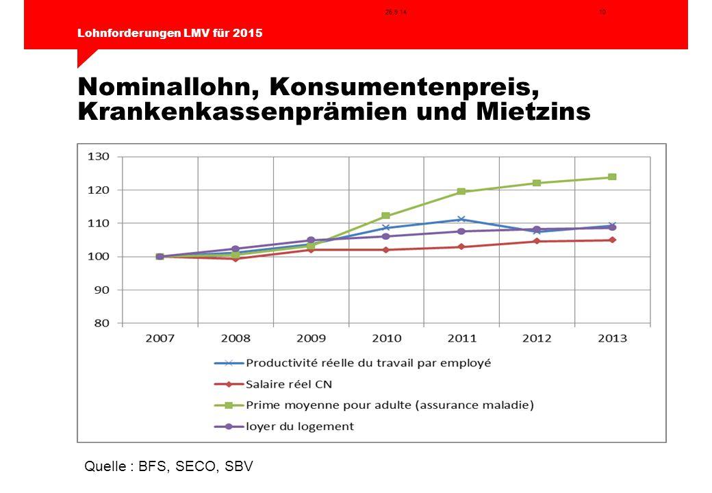 10 Lohnforderungen LMV für 2015 26.9.14 Nominallohn, Konsumentenpreis, Krankenkassenprämien und Mietzins Quelle : BFS, SECO, SBV